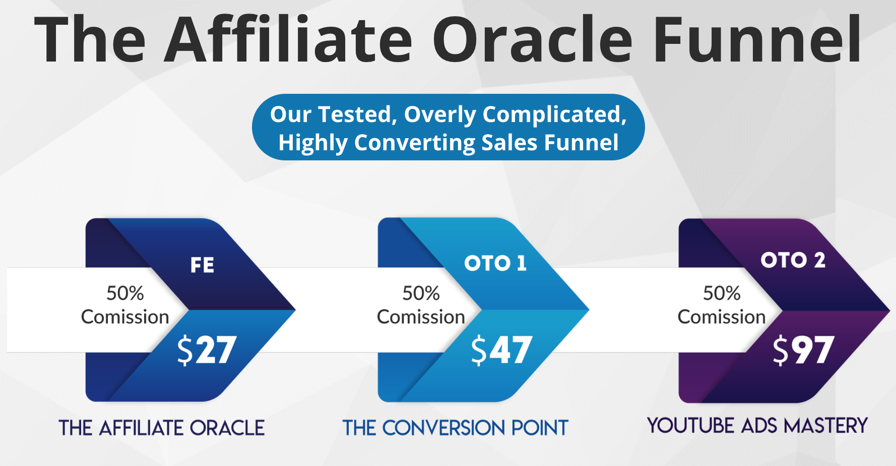Affiliate Oracle Funnel